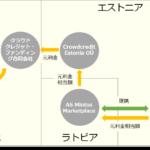 2017年11月ソーシャルレンディング投資その4