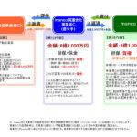2017年2月 ソーシャルレンディング投資その6 maneo・LC